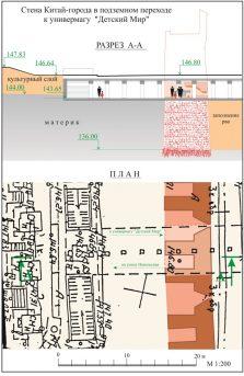 plan-razreza-stenyi