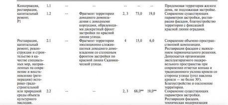 Факсимиле страницы из постановления Правительства Москвы 2010 года, утверждающего градостроительные регламенты во владении № 62 по Садовнической улице. Ни слова о сносе каких-либо строений